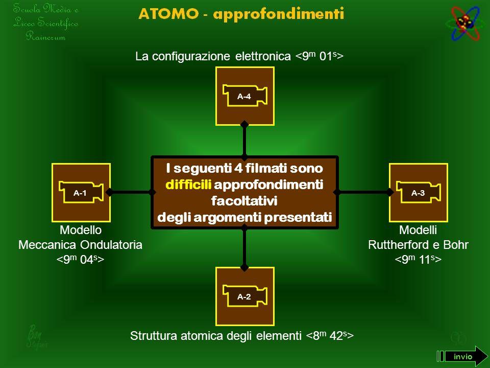 L A FORMA DEGLI ORBITALI : 4° ORBITALE f F ORMA : E STREMAMENTE C OMPLICATA 7 MODI invio