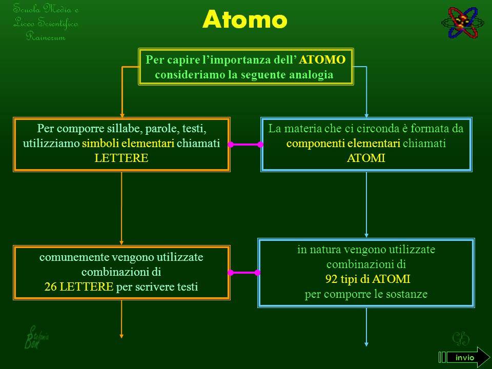Il modello atomico di Bohr è quello che descrive meglio la struttura dellatomo N UCLEO CENTRALE CON CARICA ELETTRICA POSITIVA E LETTRONI CON CARICA ELETTRICA NEGATIVA SI MUOVONO INTORNO AL NUCLEO IN BEN PRECISI ORBITALI NON SI TROVANO ELETTRONI ESTERNAMENTE AGLI ORBITALI M ODELLO A TOMICO DI B OHR - - - - + invio