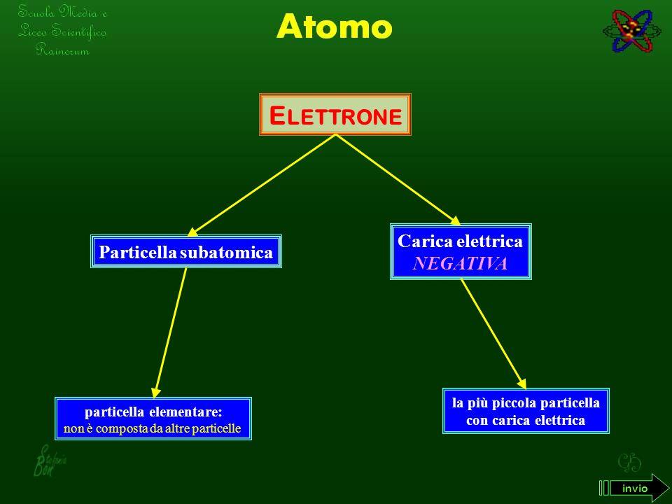 E LETTRONE Carica elettrica NEGATIVA la più piccola particella con carica elettrica Particella subatomica particella elementare: non è composta da altre particelle invio