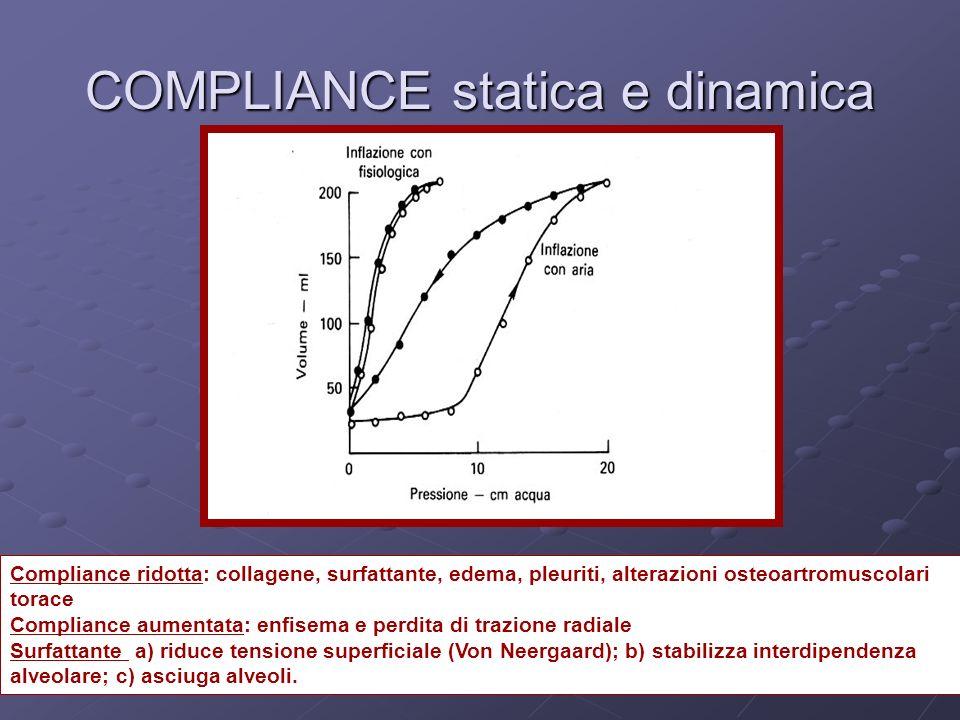 COMPLIANCE statica e dinamica Compliance ridotta: collagene, surfattante, edema, pleuriti, alterazioni osteoartromuscolari torace Compliance aumentata