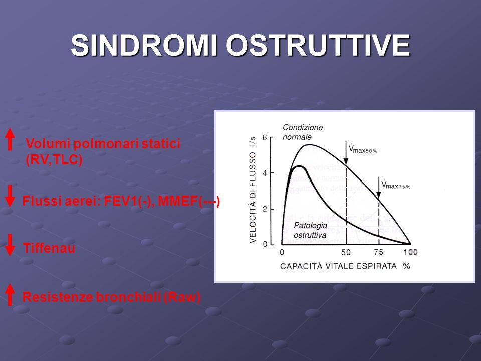 SINDROMI OSTRUTTIVE Volumi polmonari statici (RV,TLC) Flussi aerei: FEV1(-), MMEF(---) Tiffenau Resistenze bronchiali (Raw)