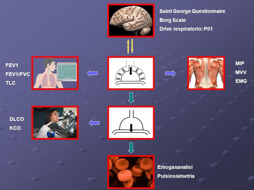 MIP MVV EMG Saint George Questionnaire Borg Scale Drive respiratorio: P01 FEV1 FEV1/FVC TLC DLCO KCO Emogasanalisi Pulsiossimetria