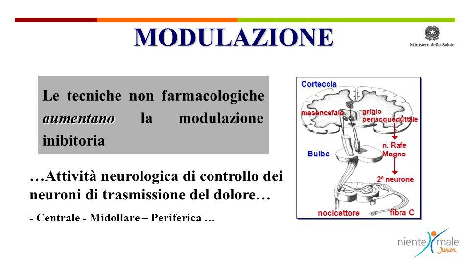 …Attività neurologica di controllo dei neuroni di trasmissione del dolore… - Centrale - Midollare – Periferica … aumentano Le tecniche non farmacologi