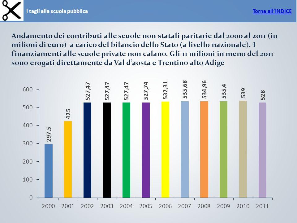I tagli alla scuola pubblica Andamento dei contributi alle scuole non statali paritarie dal 2000 al 2011 (in milioni di euro) a carico del bilancio dello Stato (a livello nazionale).