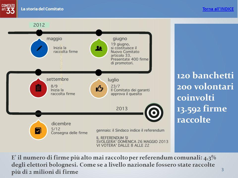 3 La storia del Comitato 120 banchetti 200 volontari coinvolti 13.592 firme raccolte E il numero di firme più alto mai raccolto per referendum comunali: 4,3% degli elettori bolognesi.