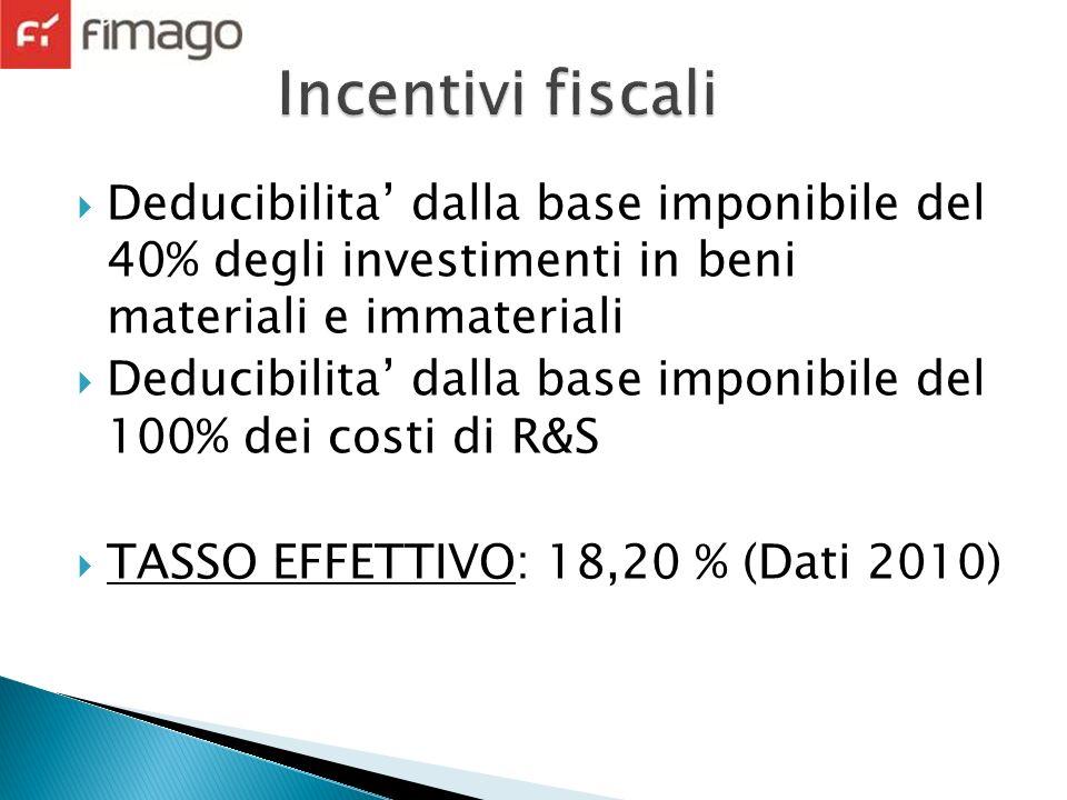 Deducibilita dalla base imponibile del 40% degli investimenti in beni materiali e immateriali Deducibilita dalla base imponibile del 100% dei costi di R&S TASSO EFFETTIVO: 18,20 % (Dati 2010)