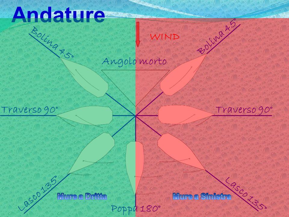 Andature WIND Bolina 45° Poppa 180° Traverso 90° Lasco 135° Bolina 45° Angolo morto