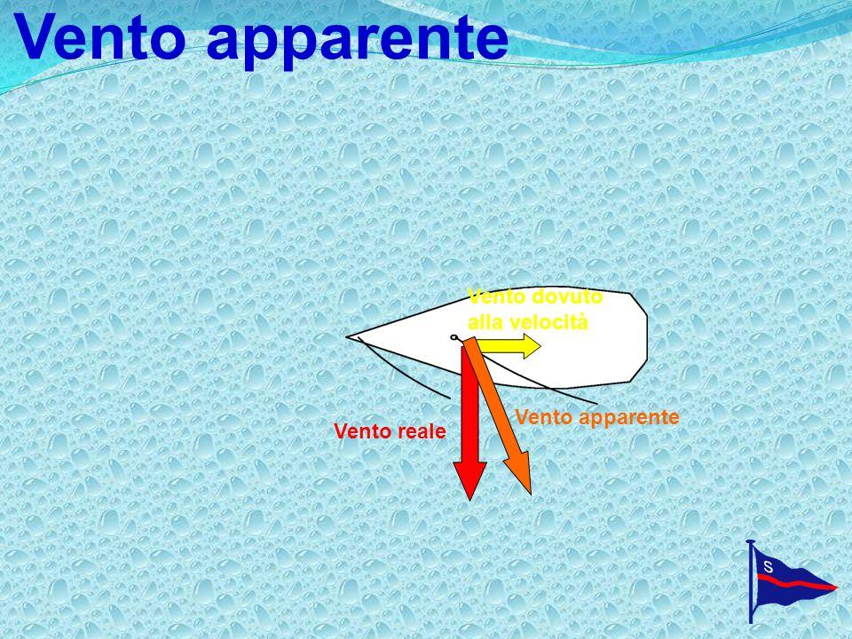Vento apparente Vento reale Vento dovuto alla velocità Vento apparente