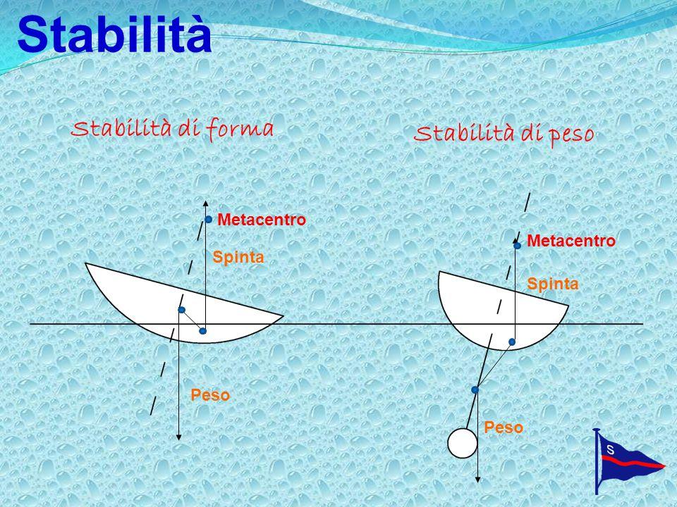 Stabilità Stabilità di forma Stabilità di peso Peso Spinta Peso Metacentro