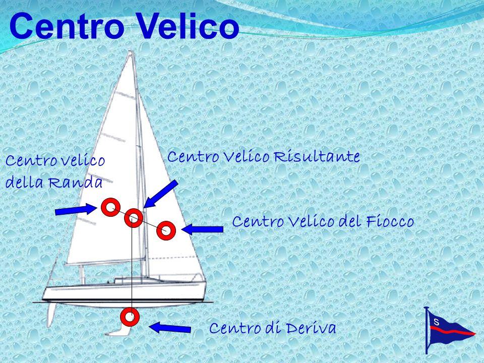 Centro Velico Centro Velico del Fiocco Centro velico della Randa Centro Velico Risultante Centro di Deriva