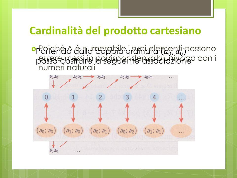 Cardinalità del prodotto cartesiano Poiché A è numerabile i suoi elementi possono essere messi in corrispondenza biunivoca con i numeri naturali