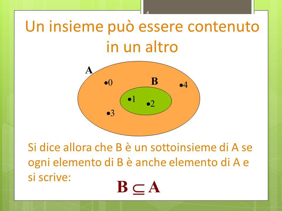4 Un insieme può essere contenuto in un altro 1 2 0 3 4 B A Si dice allora che B è un sottoinsieme di A se ogni elemento di B è anche elemento di A e si scrive: B A