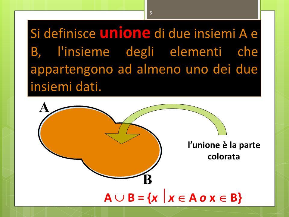 9 Si definisce unione di due insiemi A e B, l'insieme degli elementi che appartengono ad almeno uno dei due insiemi dati. lunione è la parte colorata