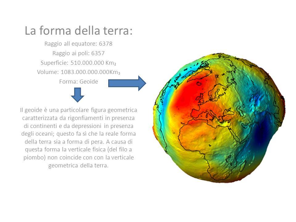 La forma della terra: Raggio all equatore: 6378 Raggio ai poli: 6357 Superficie: 510.000.000 Km Volume: 1083.000.000.000Km Forma: Geoide Il geoide è una particolare figura geometrica caratterizzata da rigonfiamenti in presenza di continenti e da depressioni in presenza degli oceani; questo fa sì che la reale forma della terra sia a forma di pera.