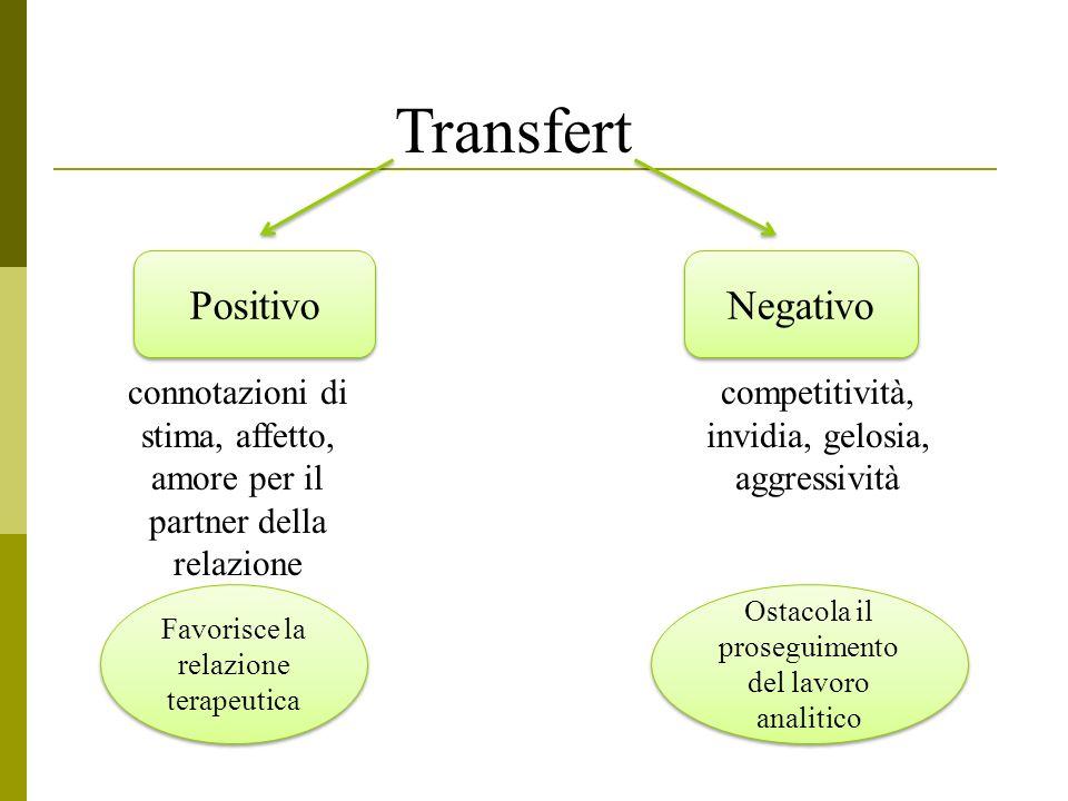Transfert Positivo connotazioni di stima, affetto, amore per il partner della relazione Negativo competitività, invidia, gelosia, aggressività Positiv
