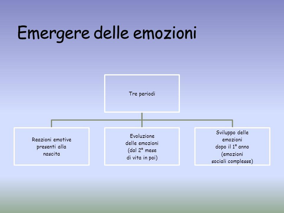 Tre periodi Reazioni emotive presenti alla nascita Evoluzione delle emozioni (dal 2° mese di vita in poi) Sviluppo delle emozioni dopo il 1° anno (emo