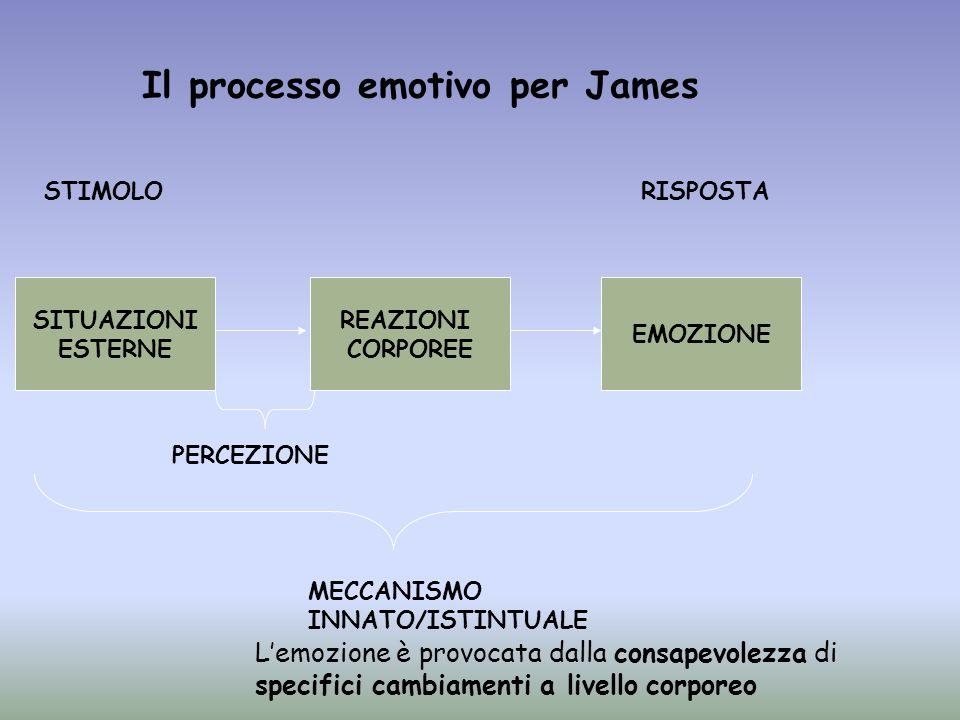 SITUAZIONI ESTERNE REAZIONI CORPOREE PERCEZIONE EMOZIONE MECCANISMO INNATO/ISTINTUALE STIMOLORISPOSTA Il processo emotivo per James Lemozione è provoc