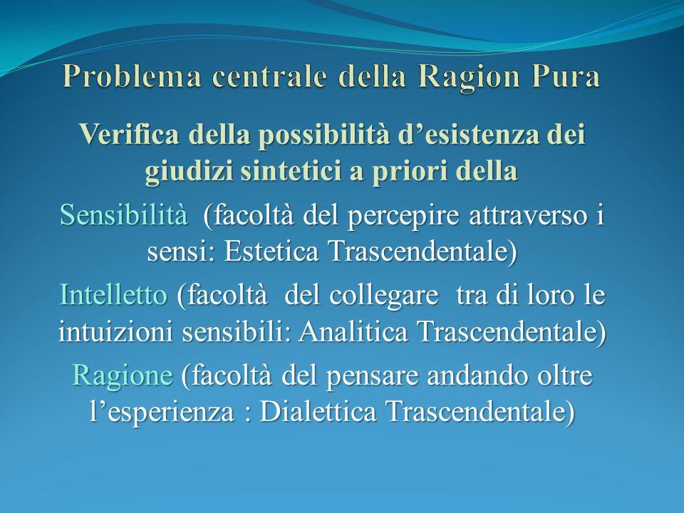 Verifica della possibilità desistenza dei giudizi sintetici a priori della Sensibilità (facoltà del percepire attraverso i sensi: Estetica Trascendent