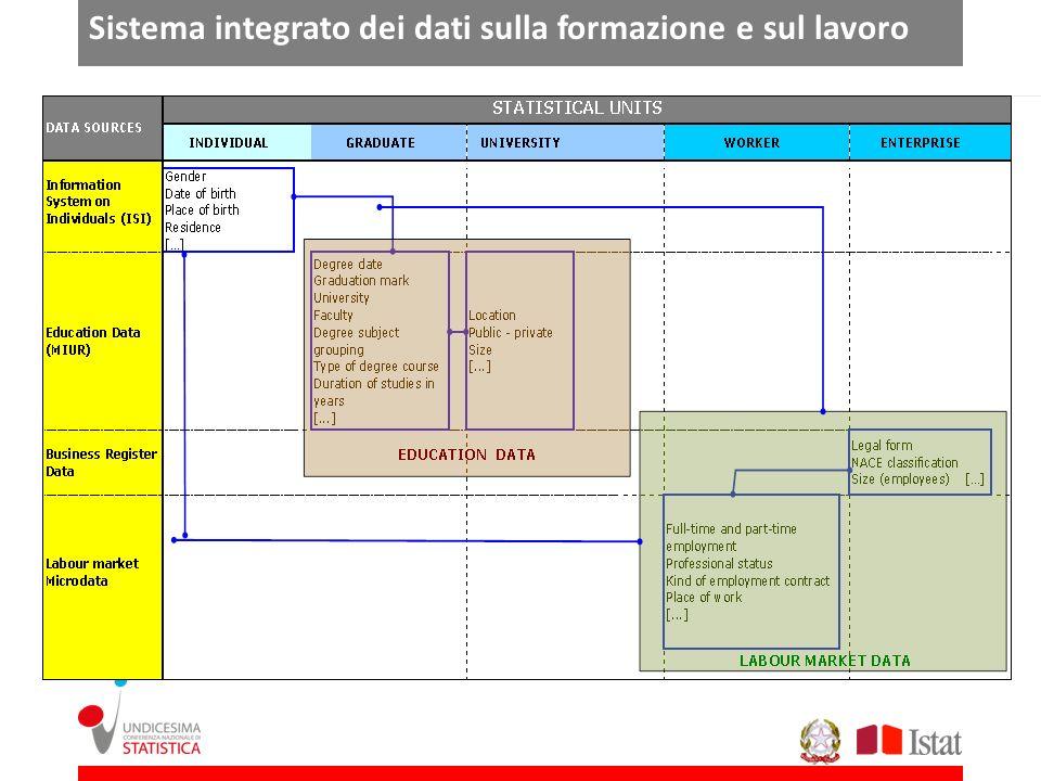 Sistema integrato dei dati sulla formazione e sul lavoro