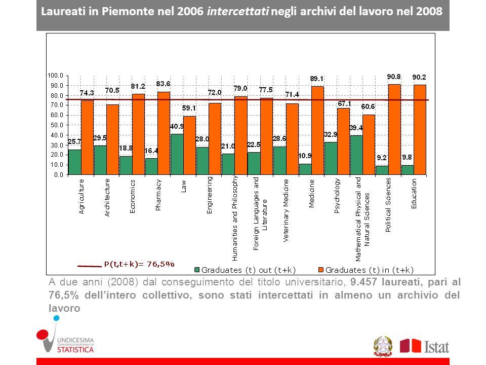 Laureati in Piemonte nel 2006 intercettati negli archivi del lavoro nel 2008 A due anni (2008) dal conseguimento del titolo universitario, 9.457 laure