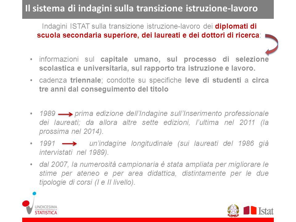 Il sistema di indagini sulla transizione istruzione-lavoro Indagini ISTAT sulla transizione istruzione-lavoro dei diplomati di scuola secondaria super