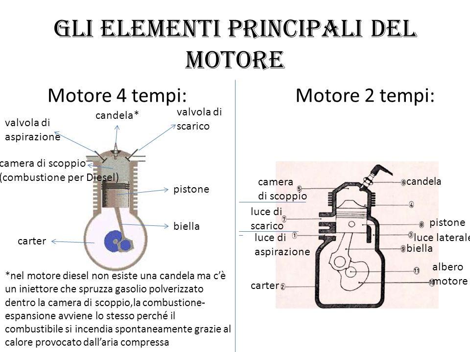 Gli elementi principali del motore Motore 4 tempi:Motore 2 tempi: candela camera di scoppio pistone luce di scarico luce di aspirazione carter albero
