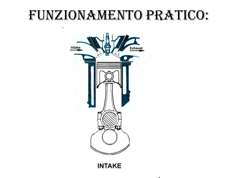 Funzionamento pratico: