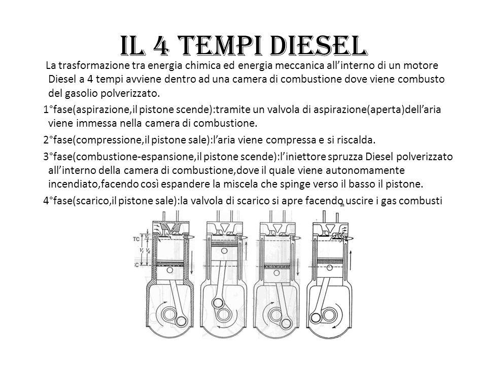 Il 4 tempi Diesel La trasformazione tra energia chimica ed energia meccanica allinterno di un motore Diesel a 4 tempi avviene dentro ad una camera di
