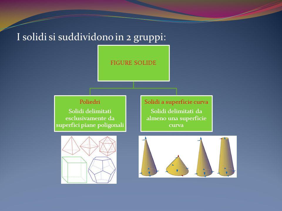 I solidi si suddividono in 2 gruppi: FIGURE SOLIDE Poliedri Solidi delimitati esclusivamente da superfici piane poligonali Solidi a superficie curva S
