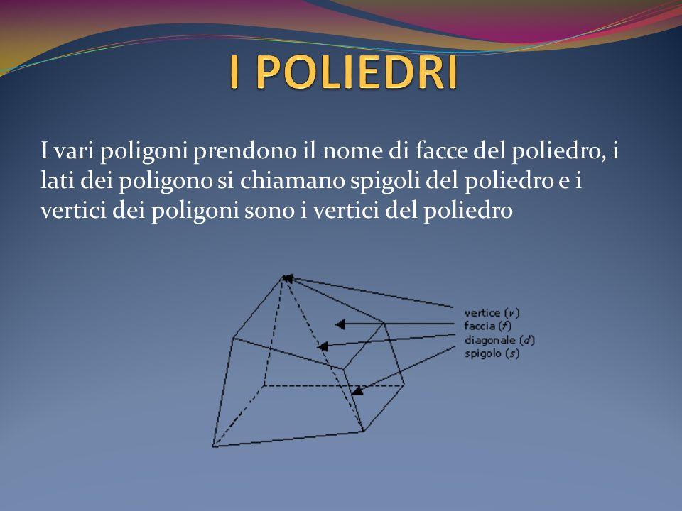 I vari poligoni prendono il nome di facce del poliedro, i lati dei poligono si chiamano spigoli del poliedro e i vertici dei poligoni sono i vertici d