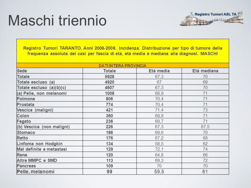 Maschi triennio Registro Tumori TARANTO. Anni 2006-2008. Incidenza. Distribuzione per tipo di tumore della frequenza assoluta dei casi per fascia di e