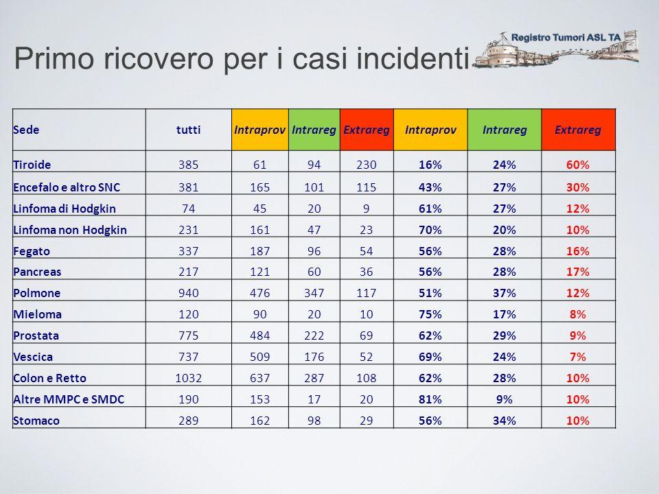 Primo ricovero per i casi incidenti SedetuttiIntraprovIntraregExtraregIntraprovIntraregExtrareg Tiroide385619423016%24%60% Encefalo e altro SNC3811651