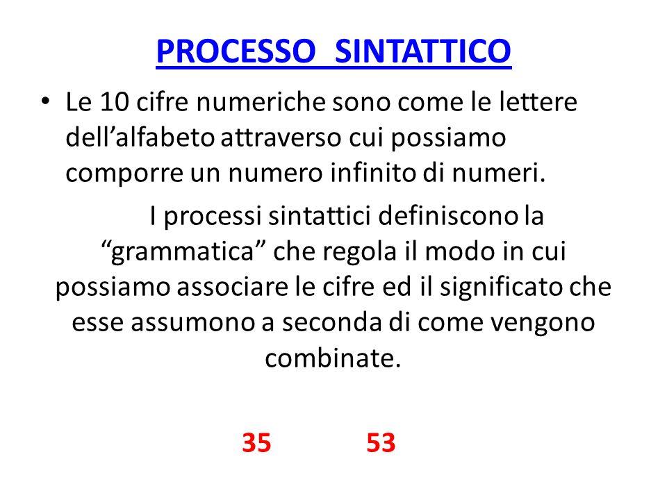 PROCESSO SINTATTICO Le 10 cifre numeriche sono come le lettere dellalfabeto attraverso cui possiamo comporre un numero infinito di numeri. I processi