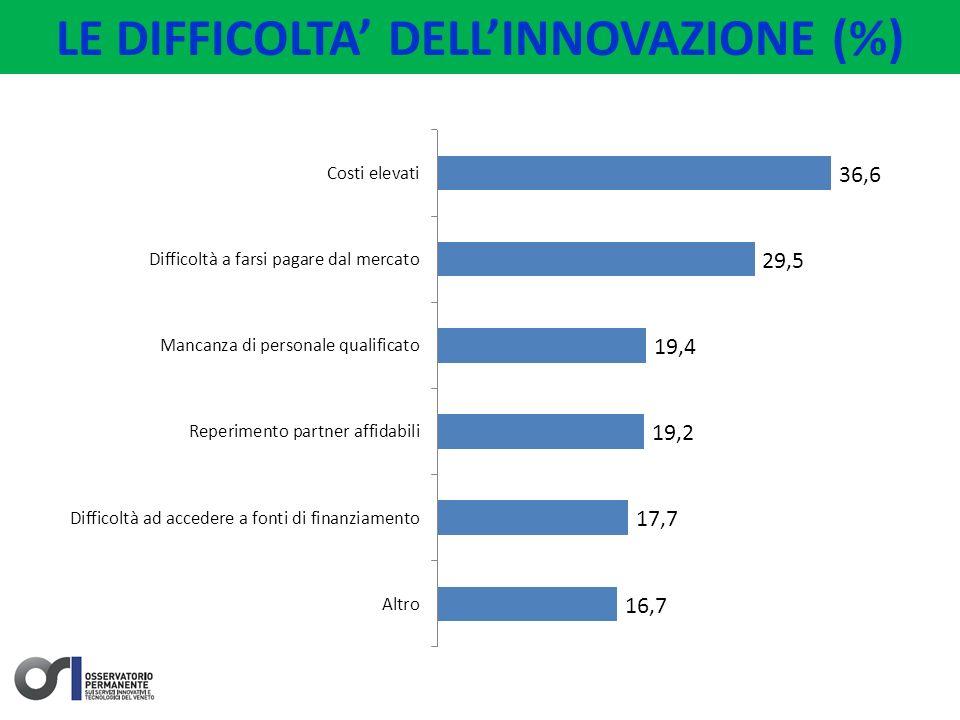 LE DIFFICOLTA DELLINNOVAZIONE (%)