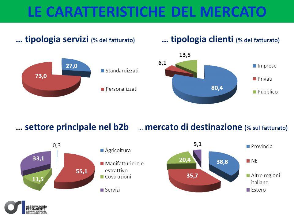 LE CARATTERISTICHE DEL MERCATO … tipologia servizi (% del fatturato) … settore principale nel b2b … mercato di destinazione (% sul fatturato) … tipologia clienti (% del fatturato)