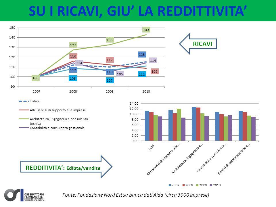 SU I RICAVI, GIU LA REDDITTIVITA Fonte: Fondazione Nord Est su banca dati Aida (circa 3000 imprese) RICAVI REDDITIVITA: Edibta/vendite