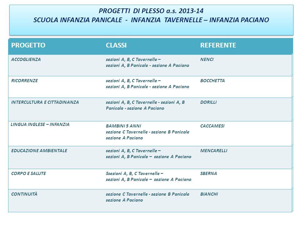 PROGETTI DI PLESSO a.s.2013-14 SCUOLA PRIMARIA PANICALE PROGETTI DI PLESSO a.s.