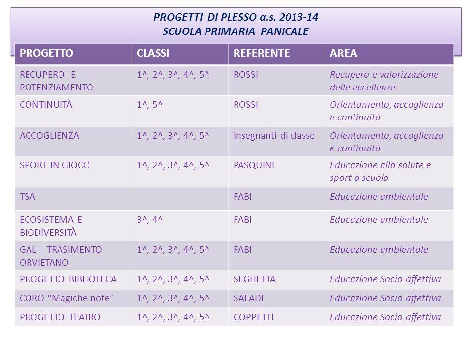 PROGETTI DI PLESSO a.s. 2013-14 SCUOLA PRIMARIA PANICALE PROGETTI DI PLESSO a.s. 2013-14 SCUOLA PRIMARIA PANICALE PROGETTOCLASSIREFERENTEAREA RECUPERO