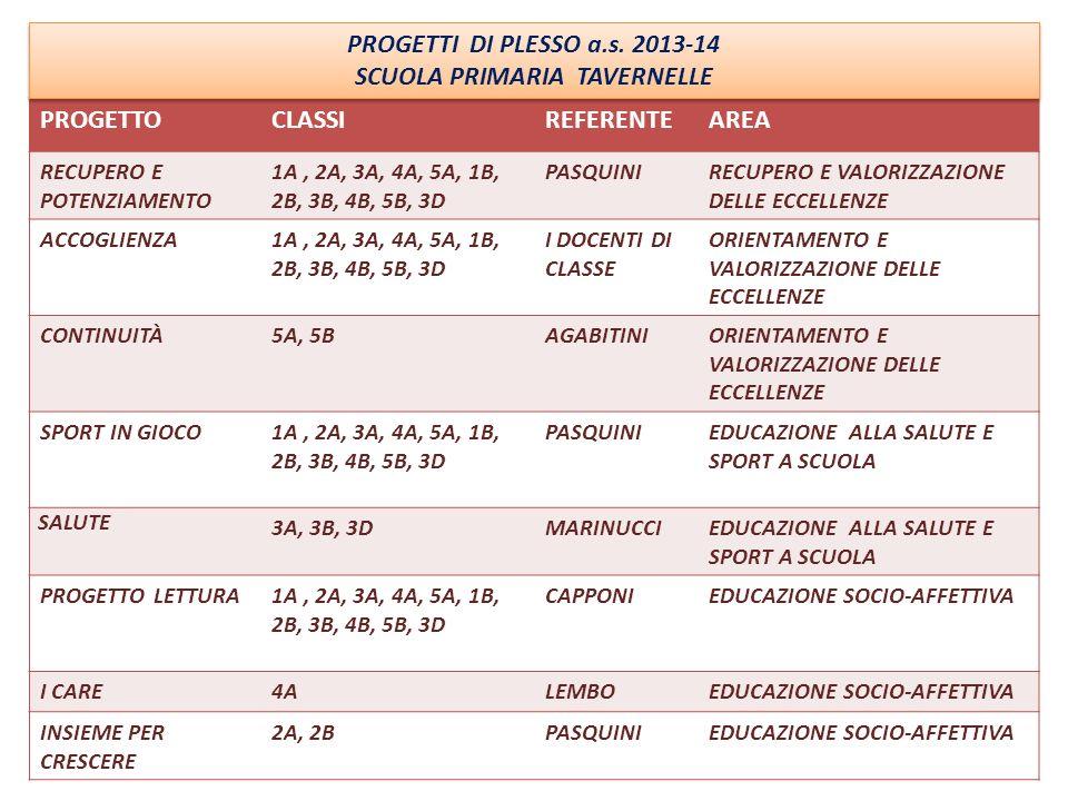 PROGETTOCLASSIREFERENTEAREA RECUPERO E POTENZIAMENTO 1A, 2A, 3A, 4A, 5A, 1B, 2B, 3B, 4B, 5B, 3D PASQUINIRECUPERO E VALORIZZAZIONE DELLE ECCELLENZE ACC