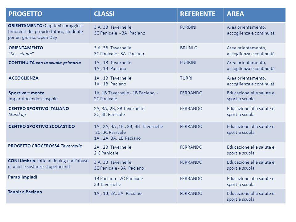PROGETTOCLASSIREFERENTEAREA OASI LA VALLE La vita in una goccia dacqua (classi prime) - Centro Ittiologico San Feliciano (classi seconde) 1A, 2A, 1B,2B Tavernelle 2C Panicale 1A, 1B, 2A Paciano TURRIEducazione ambientale ADOTTA UN SENTIERO progetto CAI 1A, 2A, 3A,1B, 2B, 3B TAVERNELLE 2C, 3C PANICALE 1A, 2A, 3A, 1B PACIANO FERRANDOEducazione ambientale Festa dellolio1A, 2A, 3A, 1B PACIANOBISCARO PARRINIEducazione ambientale LA SCUOLA ELETTRONICA DEL CONSUMO Regione Umbria: Ecosostenibilità 1A, 2A, 3A,1B, 2B, 3B TAVERNELLE 2C, 3C PANICALE 1A, 2A, 3A, 1B PACIANO DE SANTISEducazione ambientale Progetto TSA1A, 1B, 2B, 3B TavernelleFABIEducazione ambientale PlayEnergy3A, 3B Tavernelle - 3A PacianoDE SANTISEducazione ambientale Acqua fonte di vita e di energia Concorso Lacqua un bene da conservare - Lions Club Trasimeno 1A, 2A, 3A,1B, 2B, 3B Tavernelle 2C Panicale TURRIEducazione ambientale Agenzia delle entrate: fisco a scuola3 A, 3B Tavernelle - 3C Panicale 3A Paciano FURBINIEducazione alla legalità Incontro con lArma dei Carabinieri a scuola 3 A, 3B Tavernelle - 3C Panicale 3A Paciano FURBINIEducazione alla legalità TOC TOC: ….ITALIANO IN CLASSE: alfabetizzazione lingua 2 1A, 2A, 3A,1B, 2B, 3B TAVERNELLE 2C, 3C PANICALE - 1A, 2A, 3A, 1B PACIANO POSSIERIBisogni educativi speciali, intercultura e cittadinanza