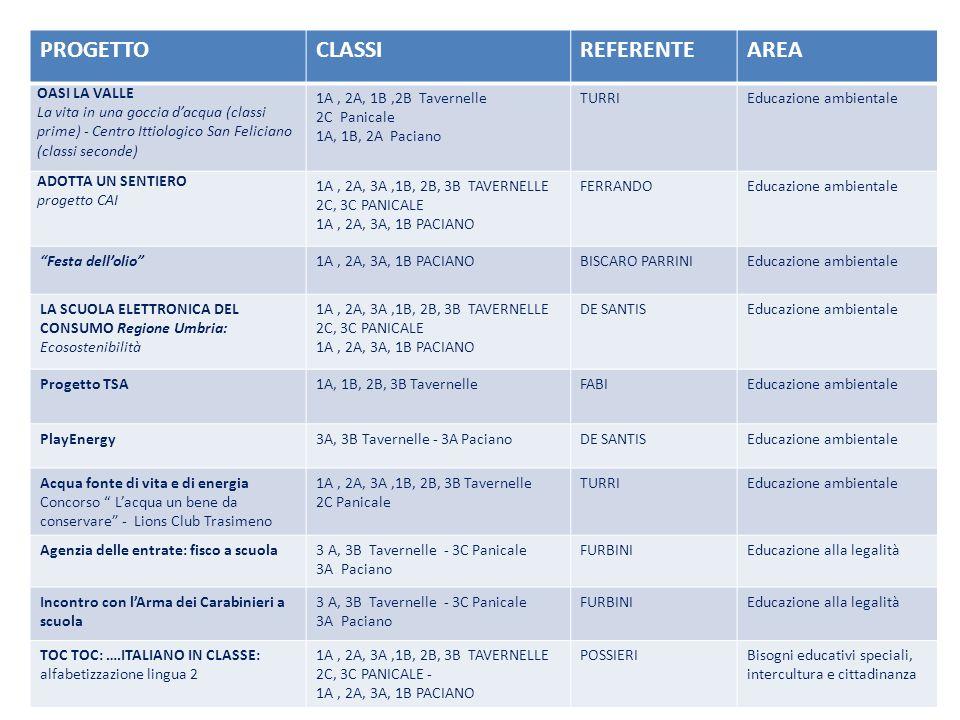 PROGETTOCLASSIREFERENTEAREA OASI LA VALLE La vita in una goccia dacqua (classi prime) - Centro Ittiologico San Feliciano (classi seconde) 1A, 2A, 1B,2