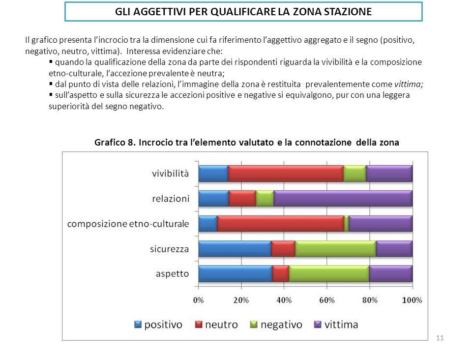 Il grafico presenta lincrocio tra la dimensione cui fa riferimento laggettivo aggregato e il segno (positivo, negativo, neutro, vittima).