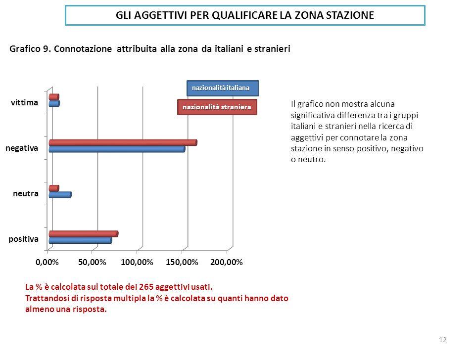 Grafico 9. Connotazione attribuita alla zona da italiani e stranieri GLI AGGETTIVI PER QUALIFICARE LA ZONA STAZIONE Il grafico non mostra alcuna signi