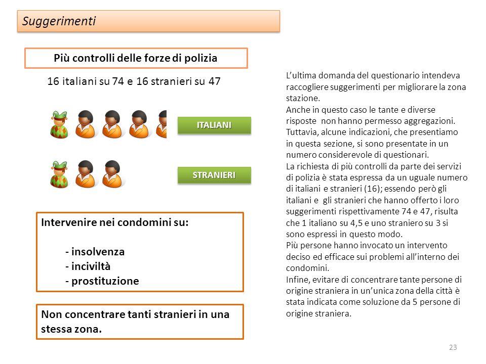 Più controlli delle forze di polizia Suggerimenti STRANIERISTRANIERI Intervenire nei condomini su: - insolvenza - inciviltà - prostituzione Non concentrare tanti stranieri in una stessa zona.