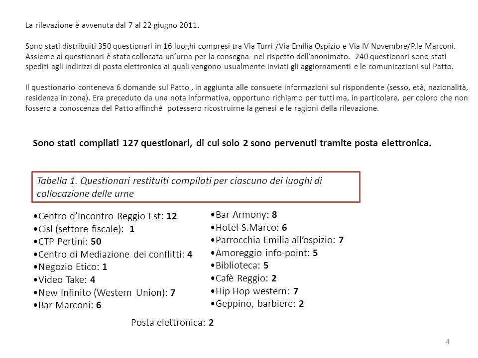 Sono stati compilati 127 questionari, di cui solo 2 sono pervenuti tramite posta elettronica. Centro dIncontro Reggio Est: 12 Cisl (settore fiscale):