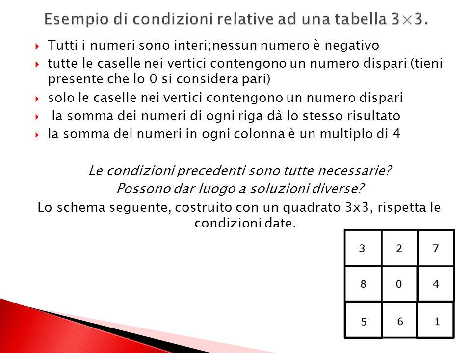 1)Enuncia almeno 4 condizioni analoghe alle precedenti che siano soddisfatte dalla colorazione delle caselle nella tabella 2)Inventa un altro gruppo d