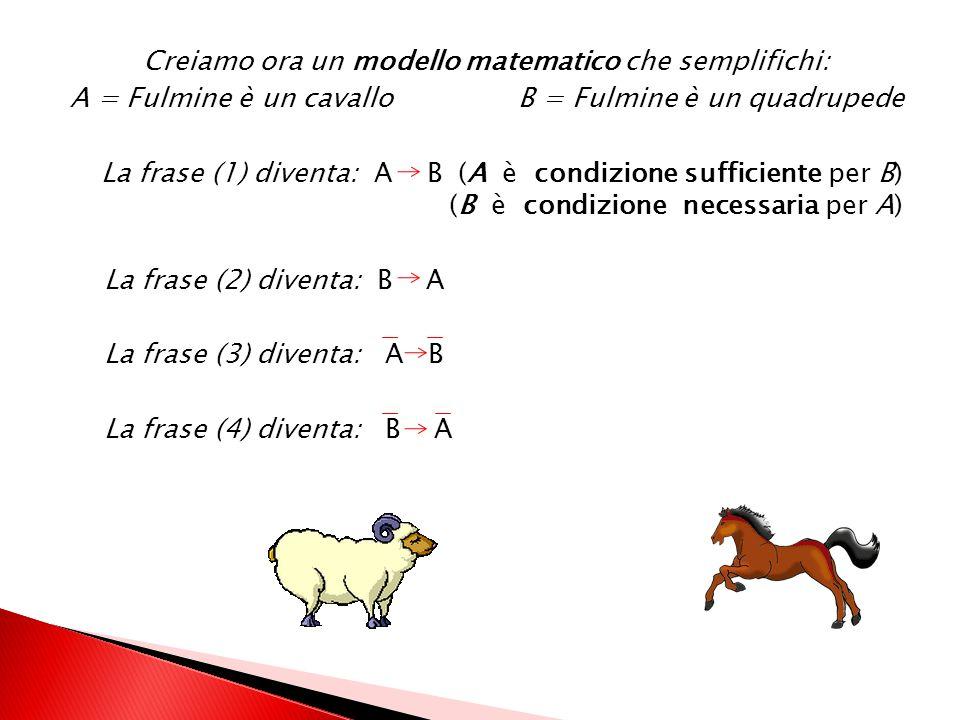 Proviamo a formare frasi ipotetiche-deduttive del tipo se … allora … Se Fulmine è un cavallo allora è un quadrupede (Vera) [frase di partenza detta di
