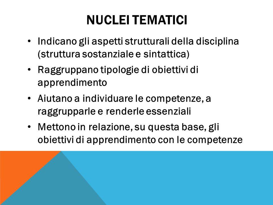 NUCLEI TEMATICI Indicano gli aspetti strutturali della disciplina (struttura sostanziale e sintattica) Raggruppano tipologie di obiettivi di apprendim