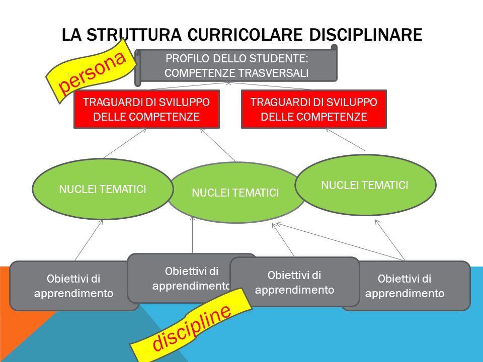 LA STRUTTURA CURRICOLARE DISCIPLINARE Obiettivi di apprendimento NUCLEI TEMATICI TRAGUARDI DI SVILUPPO DELLE COMPETENZE PROFILO DELLO STUDENTE: COMPET