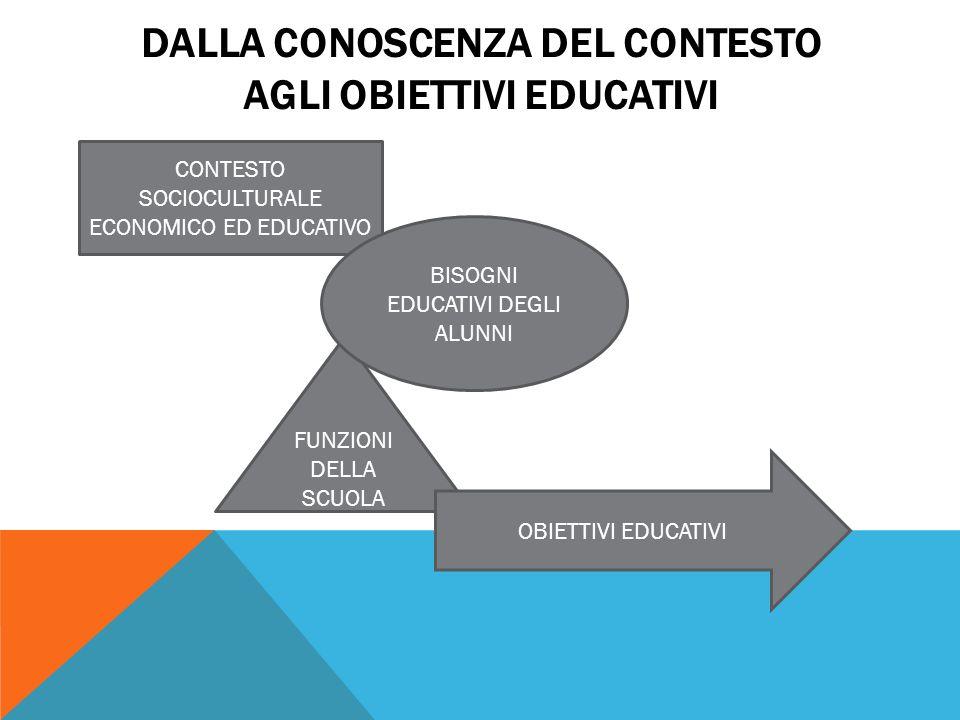 DALLA CONOSCENZA DEL CONTESTO AGLI OBIETTIVI EDUCATIVI CONTESTO SOCIOCULTURALE ECONOMICO ED EDUCATIVO FUNZIONI DELLA SCUOLA BISOGNI EDUCATIVI DEGLI AL